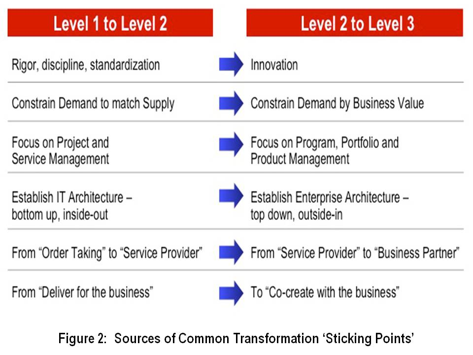 Business IT Maturity Model Part 3
