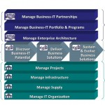 diagram - 3 types of capabilities