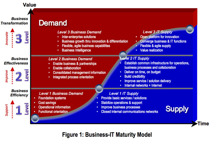 The Business It Maturity Model Part One Formicio