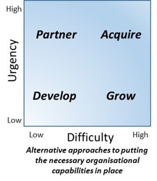 Managing Organisational Capabilities figure 2