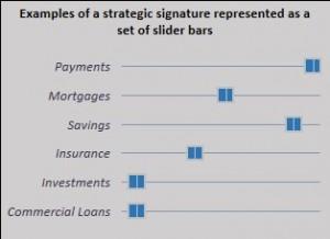 Strategic Signature Figure 2