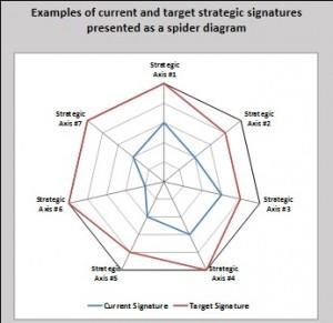 Strategic Signature Figure 3