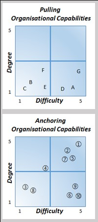 Impact of Organisational Capabilities Figure 2