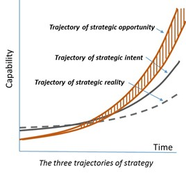 Purpose of Strategy figure 2