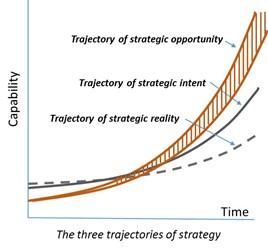 Purpose of Strategy figure 2