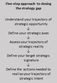 Purpose of Strategy figure 3